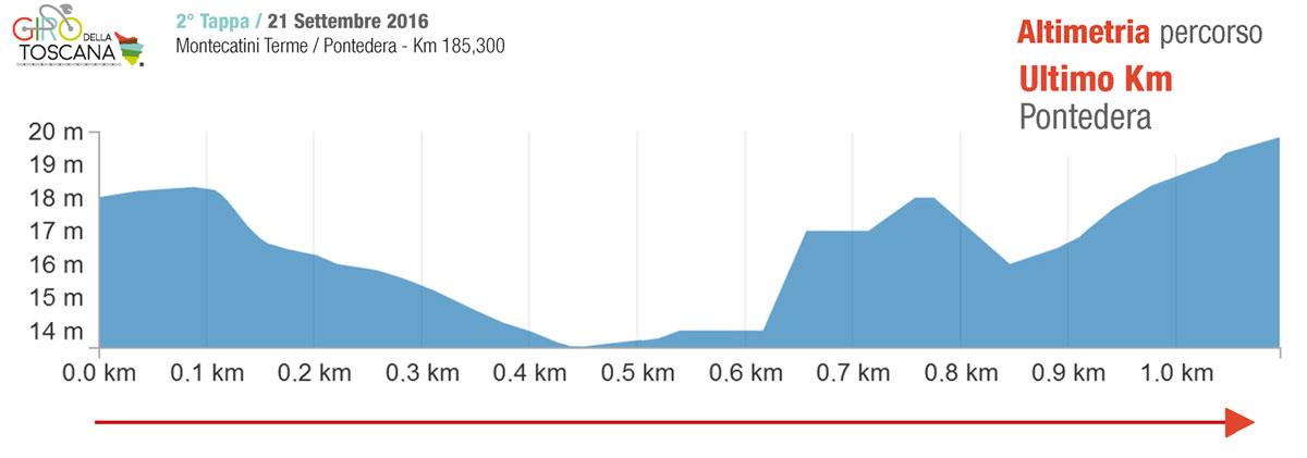 21-sett-altimetria-1km